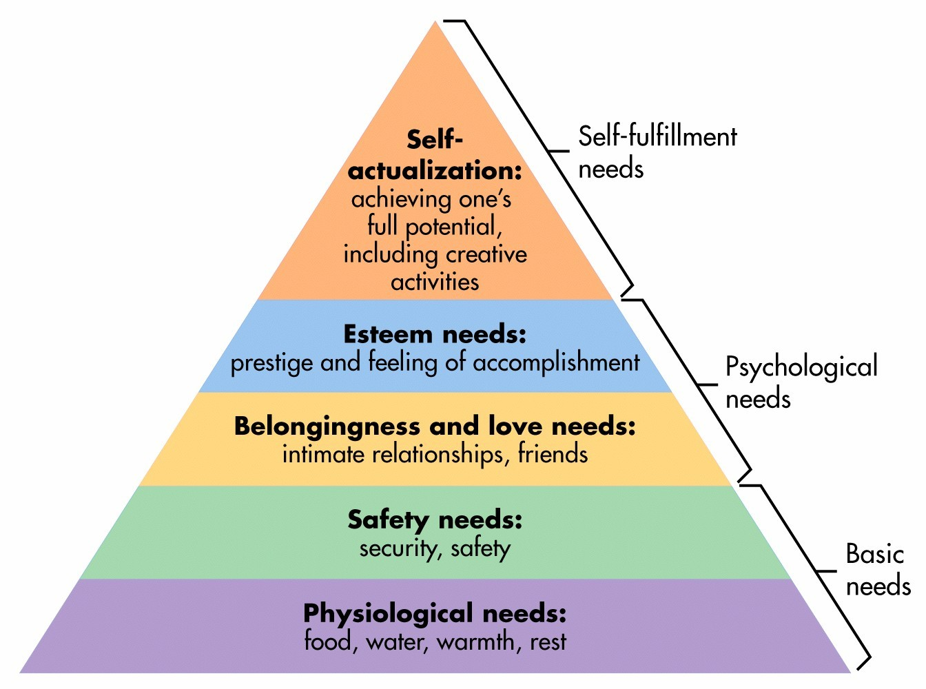 comparison of maslow's hierarchy of needs