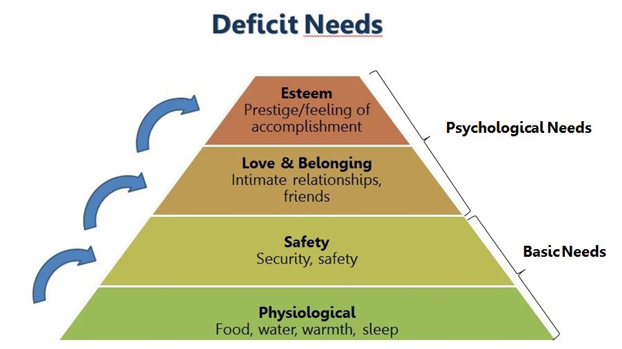 Deficit Needs Basic Growth