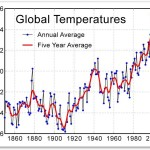 nature vs nurture future proof global temperature