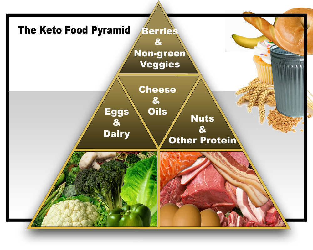 The Only Diet You Should Ever Consider (Ketogenic Diet) - Basic Growth